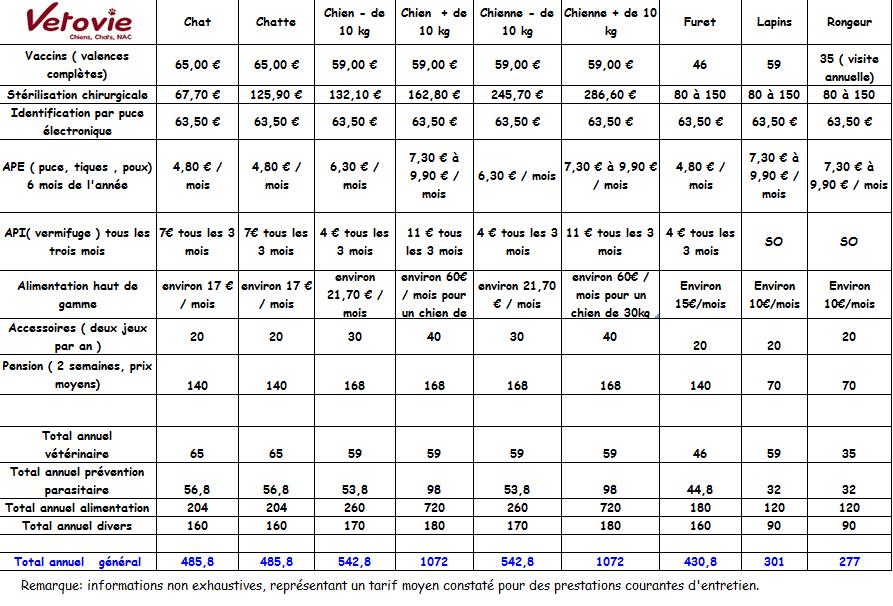 tableau coût annuel vetovie